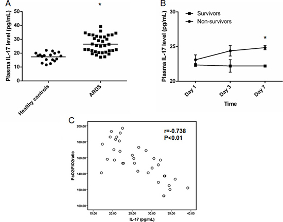 Elevated plasma IL-17 level in patients with sepsis-related ARDS.