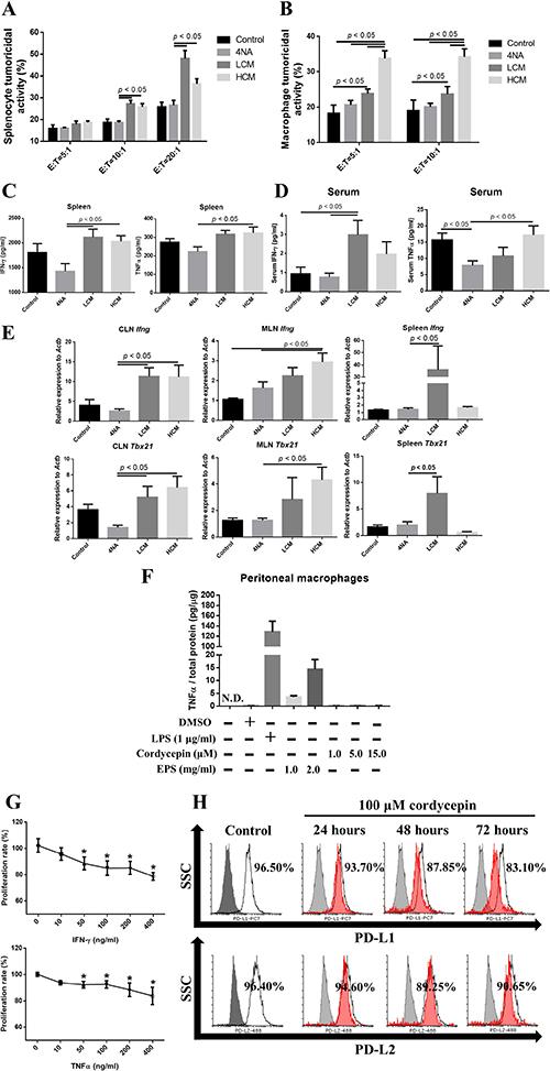 CMP and its ingredient enhanced anti-tumor immunity.