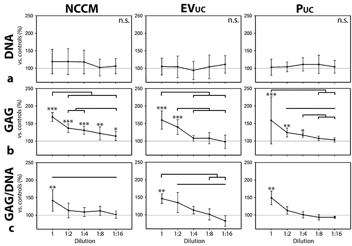 Serial dilution of notochordal cell-conditioned medium (NCCM), and NCCM-derived extracellular vesicles (EVs) and proteins (P).