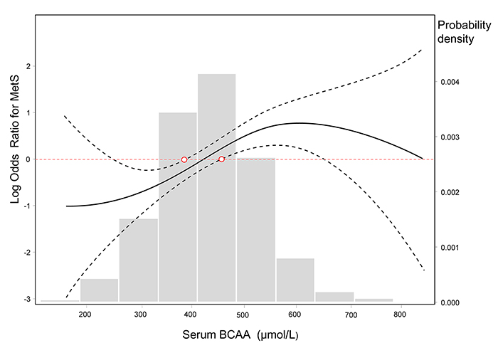 Log-transformed odds ratios for MetS by circulating BCAA levels.
