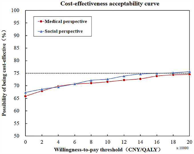 Sensitivity analysis by cost-effectiveness acceptability curve.