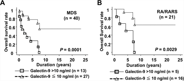 Plasma galectin-9 levels were associated with shorter OS times in MDS patients.