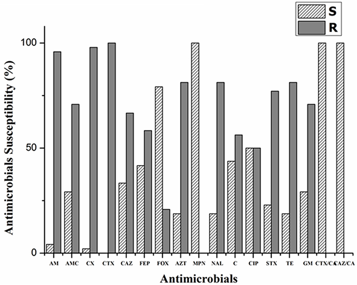 Antibiotic susceptibility profiles and PCR-based plasmid replicon typing of extended-spectrum beta-lactamase-producing E. coli isolates from bovine mastitis.