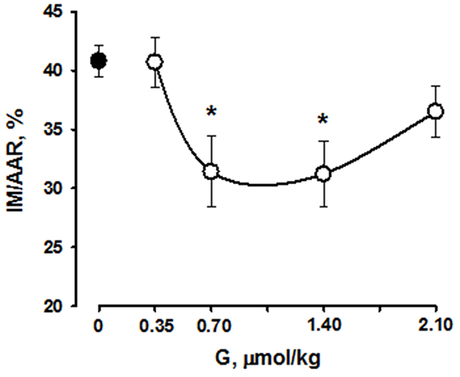 Effects of intravenous G administration on myocardial infarct size (MI/AAR, %,) in rats in vivo.
