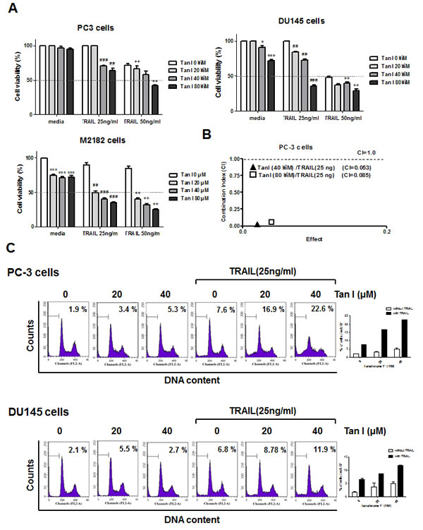 Fig 1: Tanshinone I enhances cytotoxicity and sub G1 population of TRAIL in prostate cancer cells.