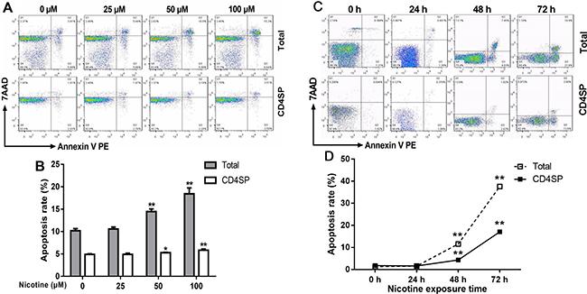 Effect of nicotine treatment in vitro on the apoptosis of primary thymocytes.