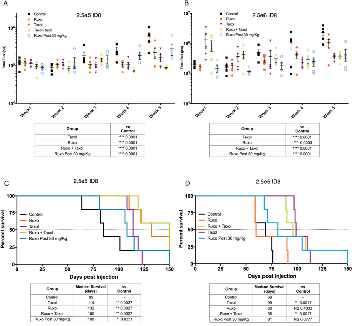 Effect of Ruxo and Taxol on ID8 tumor initiation and growth.