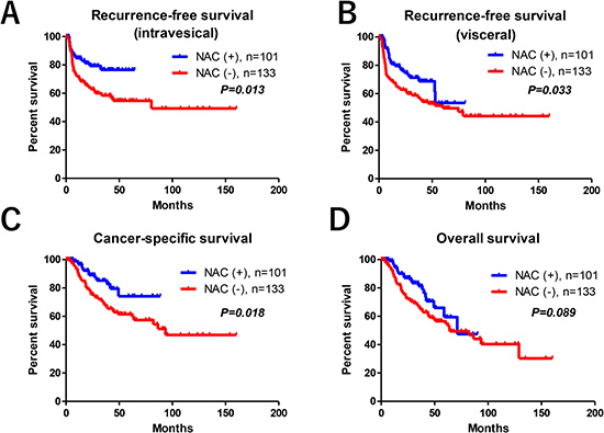 Oncological outcomes.