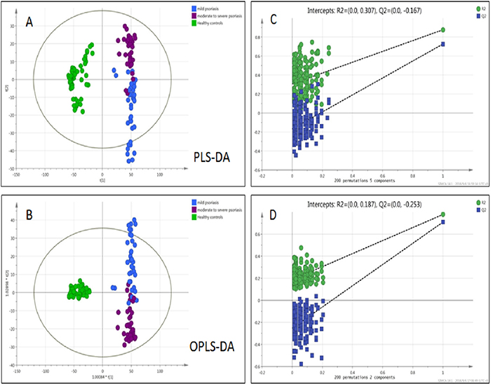 Multivariate data analysis and permutation test of psoriasis in varying degrees of severity.