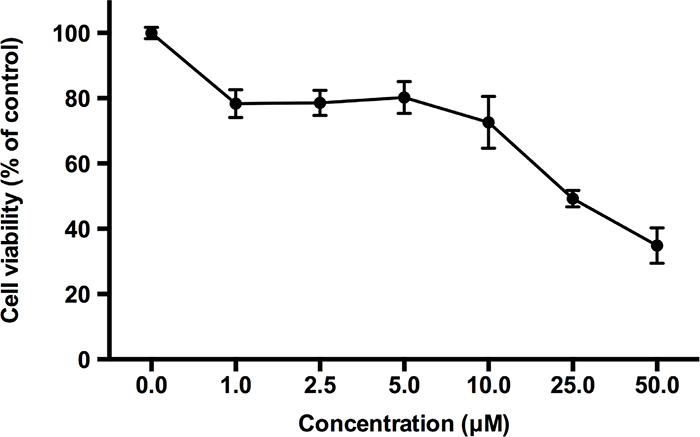 The effects of bromosporine on cell viability in PBMCs are non-significant at its active concentration.