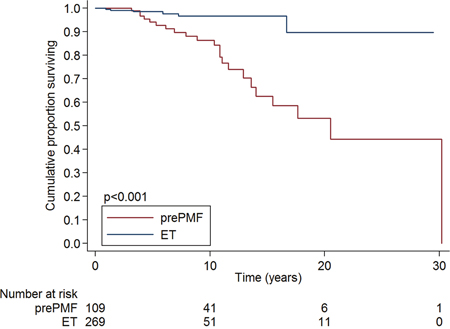 Overall survival of patients with essential thrombocythemia and prefibrotic myelofibrosis diagnosed according to the new 2016 WHO criteria.