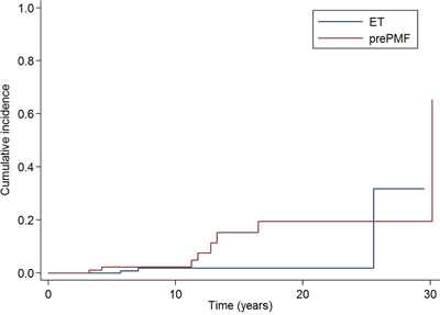Cumulative incidence of leukemic evolution in patients with essential thrombocythemia and prefibrotic myelofibrosis diagnosed according to the new 2016 WHO criteria.