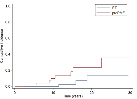 """Cumulative incidence of myelofibrotic evolution in the subgroups of 358 patients affected with """"old"""" ET reclassified according to the new 2016 WHO criteria."""