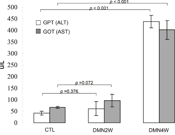 Validation of AST and ALT levels in plasma samples obtained from the rats treated with DMN for two weeks (DMN2W), four weeks (DMN4W) and control (CTL), respectively.