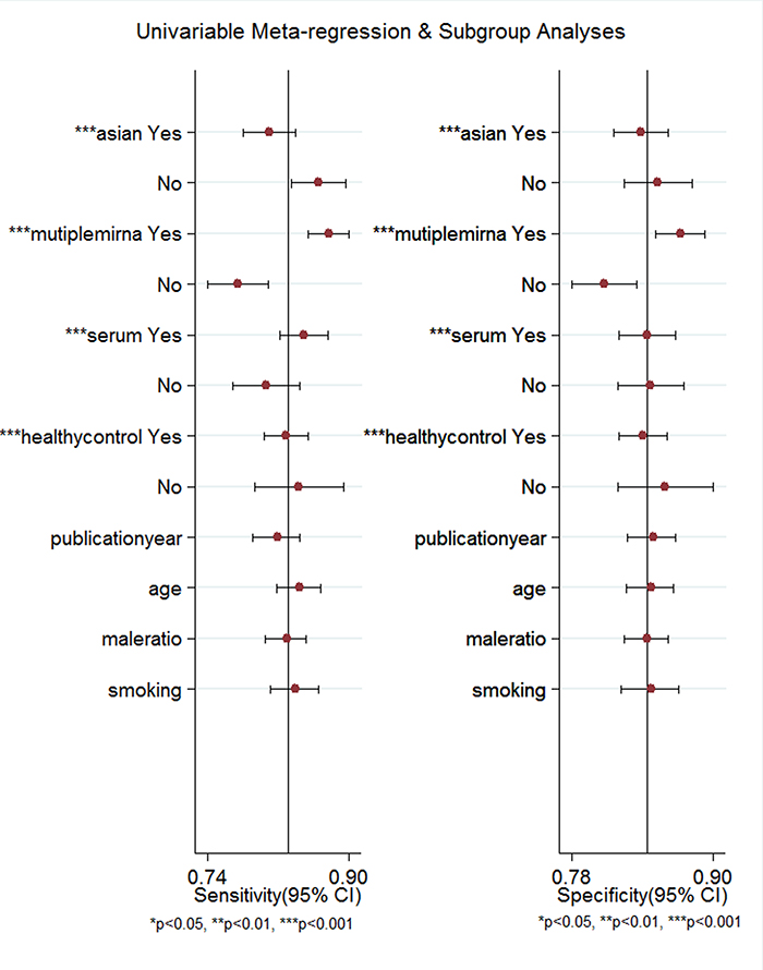 Forest plots of multivariable meta-regression analyses for sensitivity and specificity.