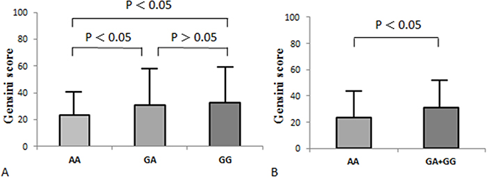 Influence of the rs11545566 polymorphisms on Gensini score in the CAD patients.