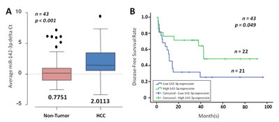 miR-142-3p is frequently down-regulated in HCC.