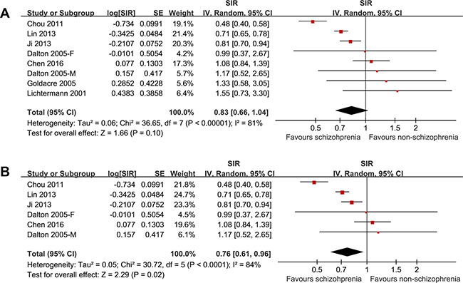 The pooled results of the seven cohorts showed that schizophrenia was associated with a trend of a lower liver cancer incidence with significant heterogeneity.