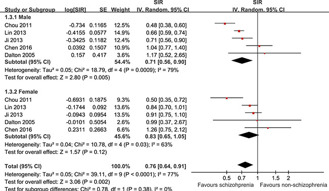 Schizophrenia was associated with a significantly higher incidence of liver cancer in male patients but a nonsignificant trend of a higher incidence of liver cancer in female patients.