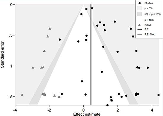 Contour-enhanced meta-analysis funnel plots.