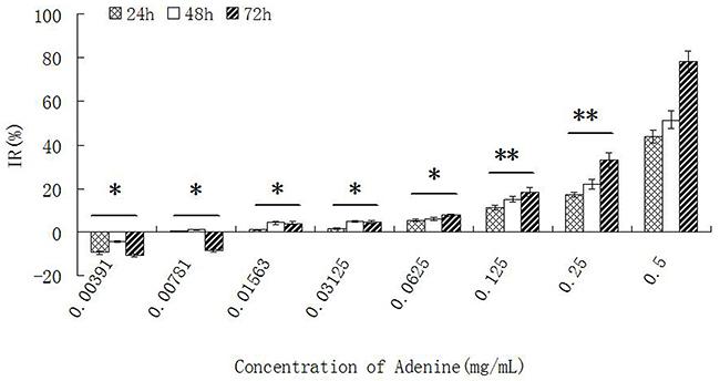 The effect of adenine on proliferation of Bel-7402 cells.