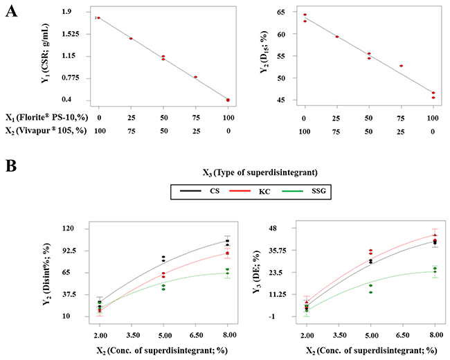 Effect of variables on responses for developing optimized S-SuSMEDDS granules and tablets.