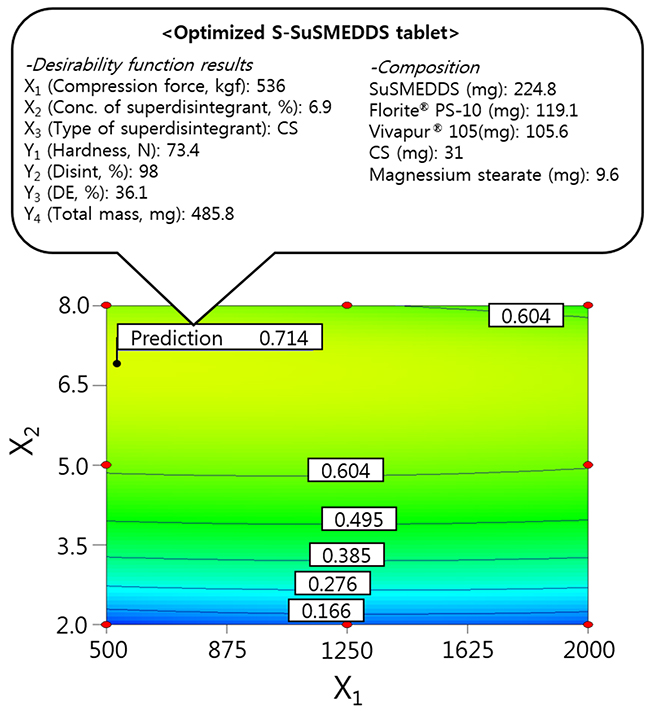 Overlay plot of the optimized S-SuSMEDDS tablet.