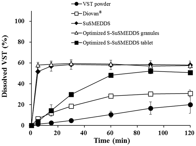 Dissolution profiles of various formulations containing the equivalent of 80 mg VST in pH 1.2 medium.