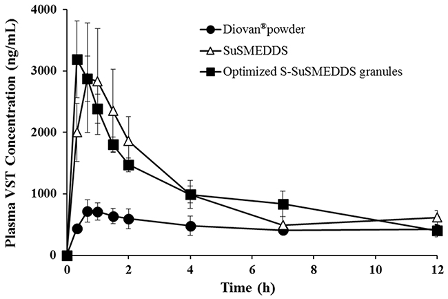 Plasma concentration profiles in rats after oral administrations of various formulations containing an equivalent dose of 10 mg/kg of VST.