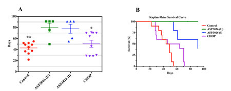 Treatment with ASP3026 is associated with superior overall survival in NPM-ALK