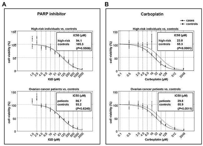 Drug sensitivities in cases versus controls.
