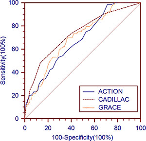 Receiver operating characteristic curves of the updated ACTION, GRACE and CADILLAC risk scores for long-term mortality prediction in the derivation cohort.