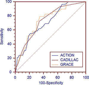 Receiver operating characteristic curves of the updated ACTION, GRACE and CADILLAC risk scores for long-term mortality prediction in the validation cohort.