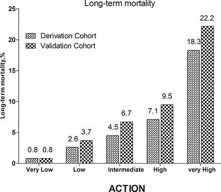 Long-term mortality in different risk stratifications according to the updated ACTION risk score in the both cohorts.