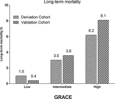 Long-term mortality in different risk stratifications according to the GRACE risk score in the both cohorts.