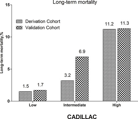 Long-term mortality in different risk stratifications according to the CADILLAC risk score in the both cohorts
