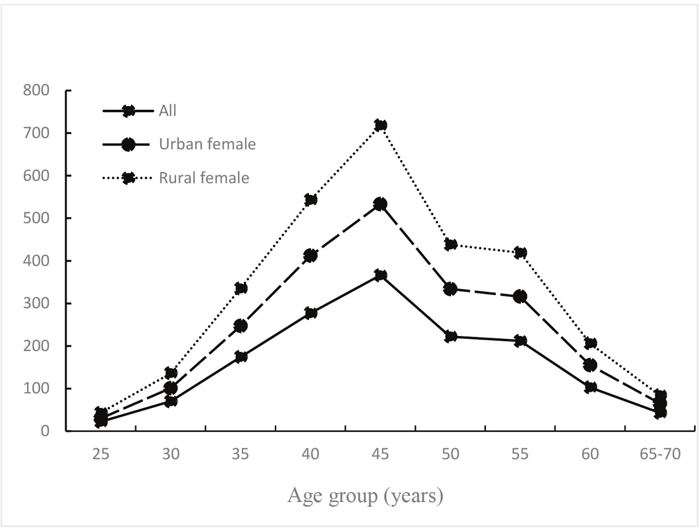 Distribution of breast cancer cases by age group.