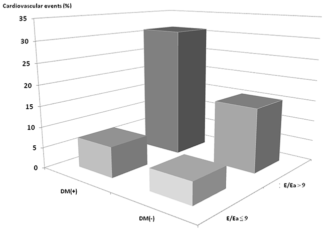 Prevalence of cardiovascular events among 4 study groups.