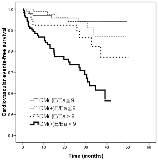 Kaplan–Meier curves for cardiovascular events-free survival (log-rank p < 0.001) in patients among 4 study groups.