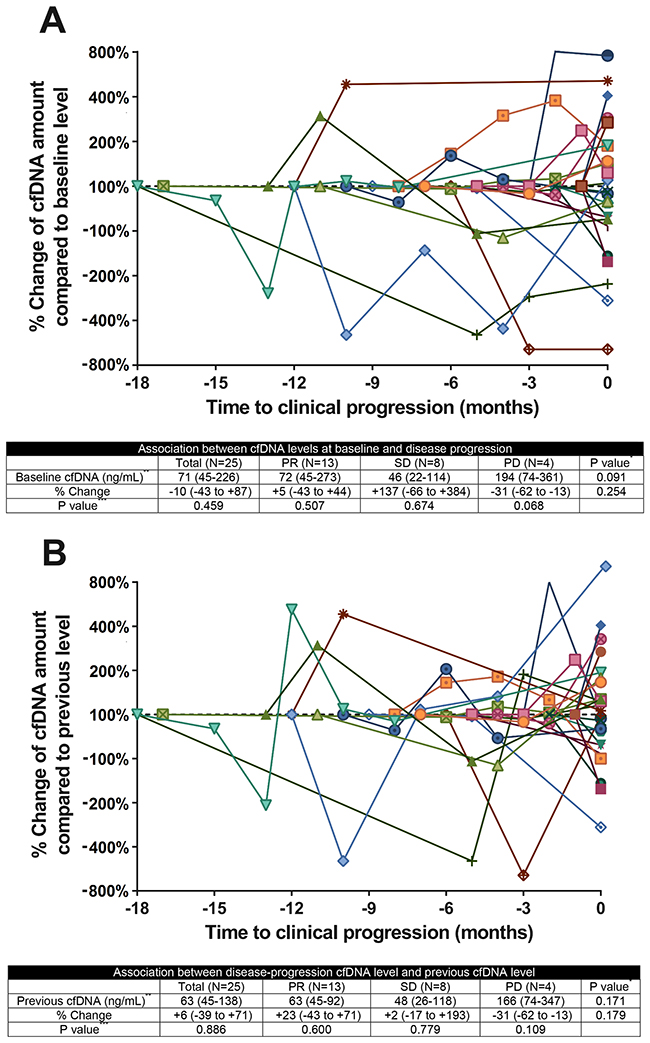 Circulating cfDNA kinetics in patients with NSCLCQuantitative cfDNA dynamics during treatment for NSCLC.