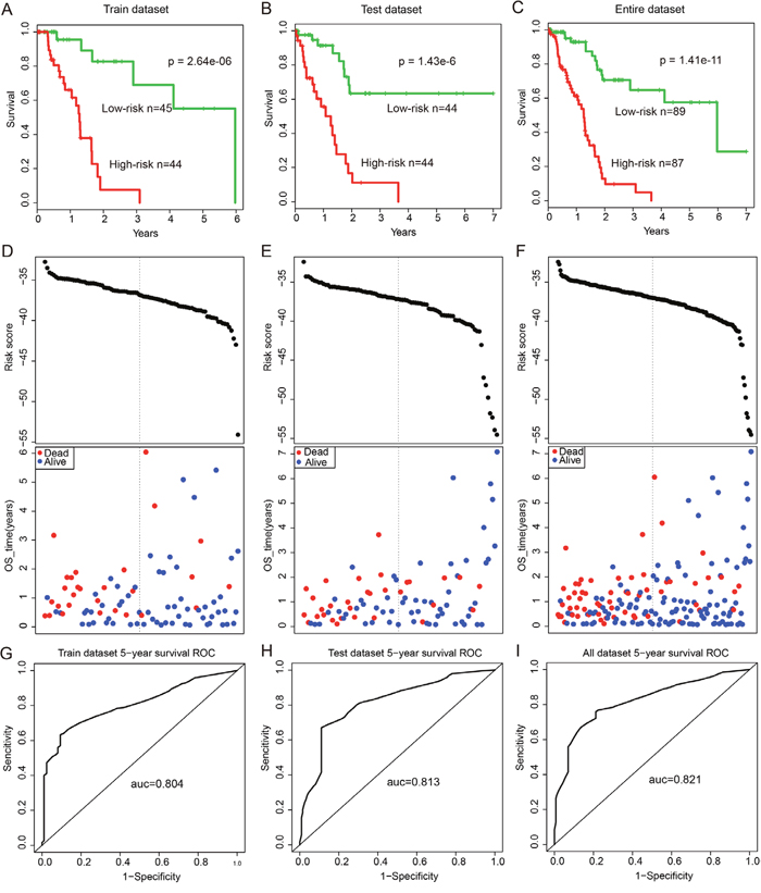 Survival curves and risk score analysis of the 12-lncRNA, two-miRNA and 15-mRNA module in train, test, and entire datasets, respectively.