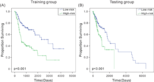 Kaplan-Meier analysis with two-sided log-rank test estimates of the survival of TCGA patients using the six-mRNA signature.