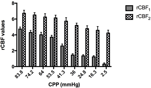 The rCBF values at the sites 1 and 2 cm away from the compression site both decreased to varying extents.