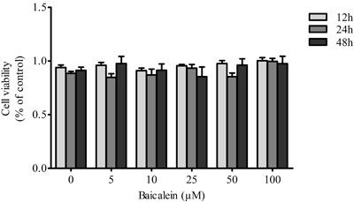 Effects of baicalein on the viability of chondrocytes.