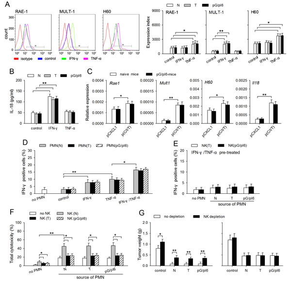 NK activating capability of neutrophils is efficiently induced by IFN-γ and TNF-α.