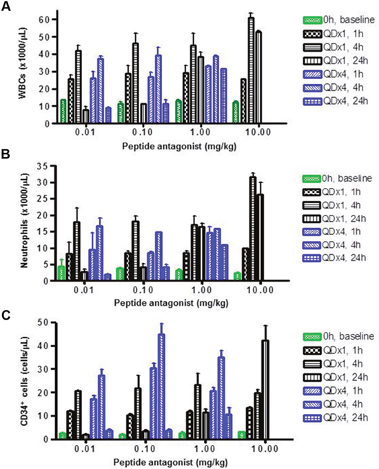 LY2510924 peptide induced mobilization of WBCs, neutrophils, and HSCs in monkeys.