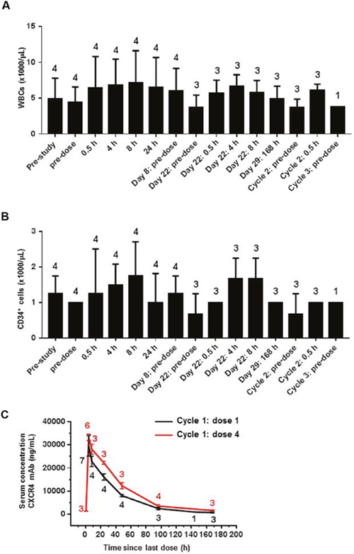 LY2624587 antibody induced mobilization of WBCs and HSCs in human clinical trial patients with advanced cancer.