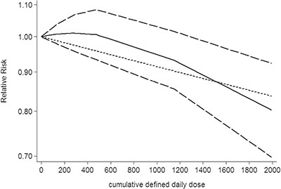 Dose-response relationship between cumulative daily dose of NSAIDs use in relation to risk of central nervous system tumor.