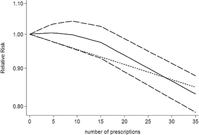 Dose-response relationship between number of prescriptions of NSAIDs use in relation to risk of central nervous system tumor.