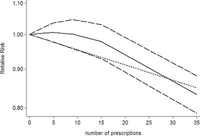 Dose-response relationship between number of prescriptions of non-aspirin NSAIDs use in relation to risk of central nervous system tumor.